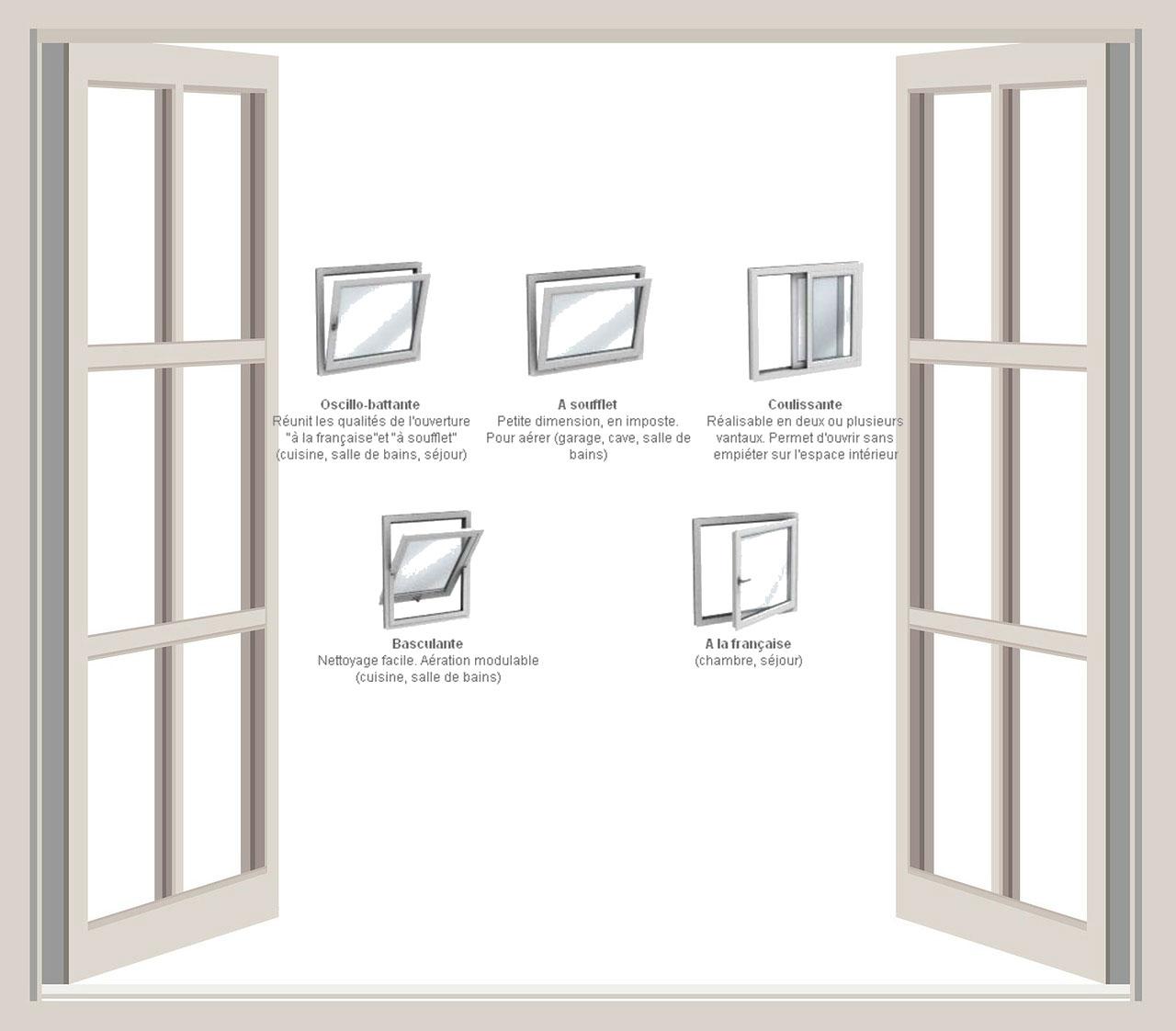 les fen tres et les diff rents types d ouverture. Black Bedroom Furniture Sets. Home Design Ideas
