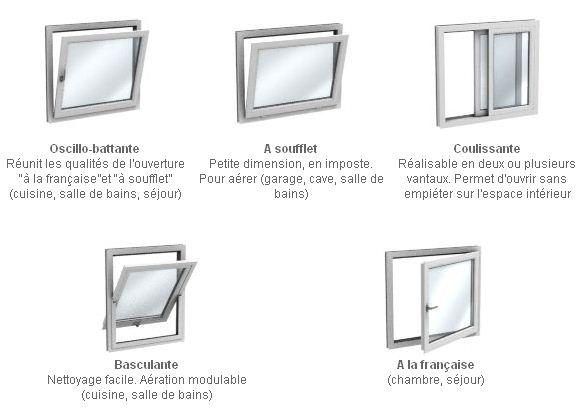 Les Fenêtres Et Les Différents Types Douverture Bricolage Maison